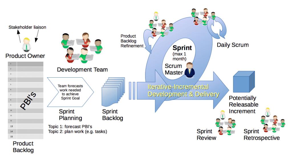 Scrum Framework - IIB Council Project Management Blog