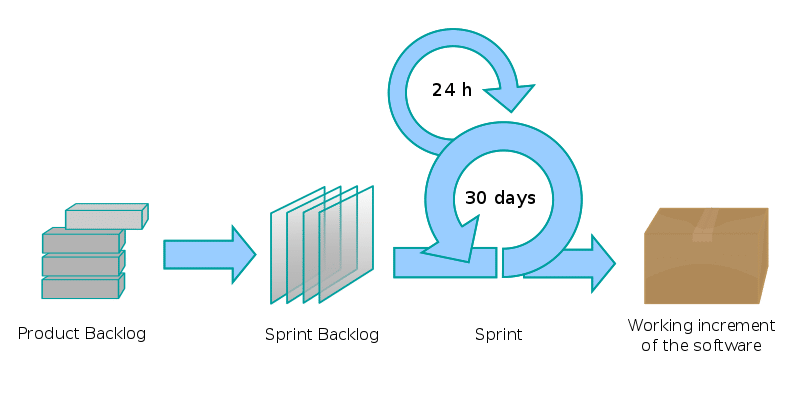 Scrum process - IIB Council Project Management Blog