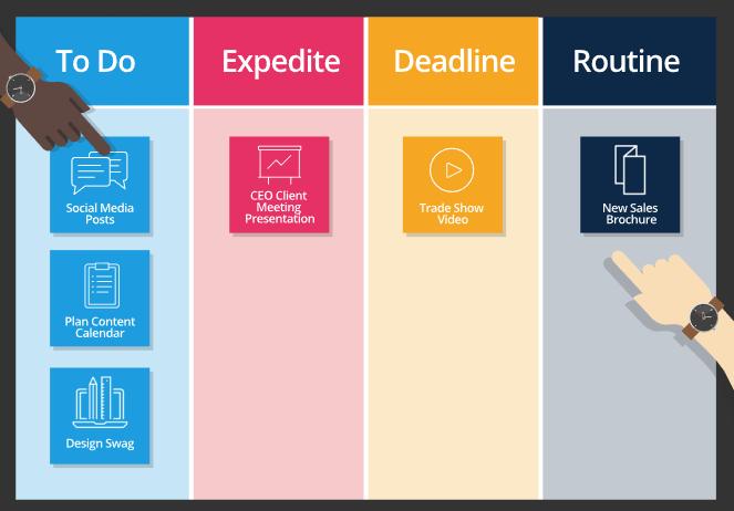 Kanban Board - Project Management Blog